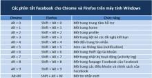 Những phím tắt trên Facebook